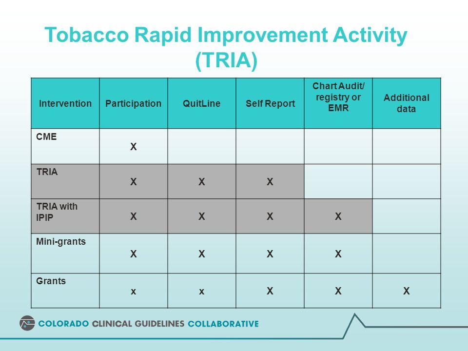 Tobacco Rapid Improvement Activity (TRIA) InterventionParticipationQuitLineSelf Report Chart Audit/ registry or EMR Additional data CME X TRIA XXX TRIA with IPIP XXXX Mini-grants XXXX Grants xxXXX