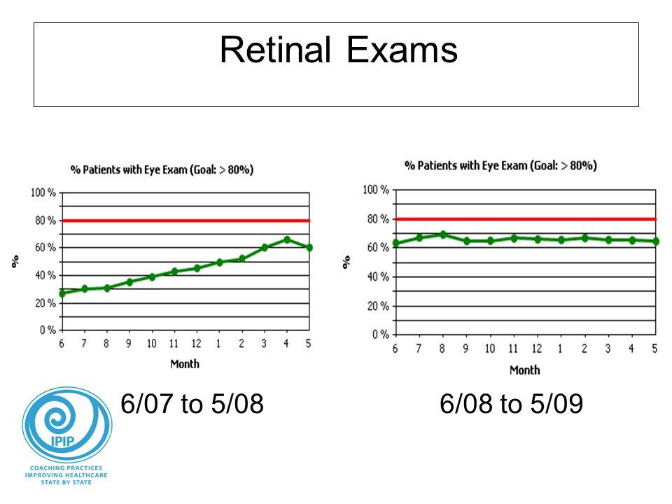 Retinal Exams 6/07 to 5/086/08 to 5/09