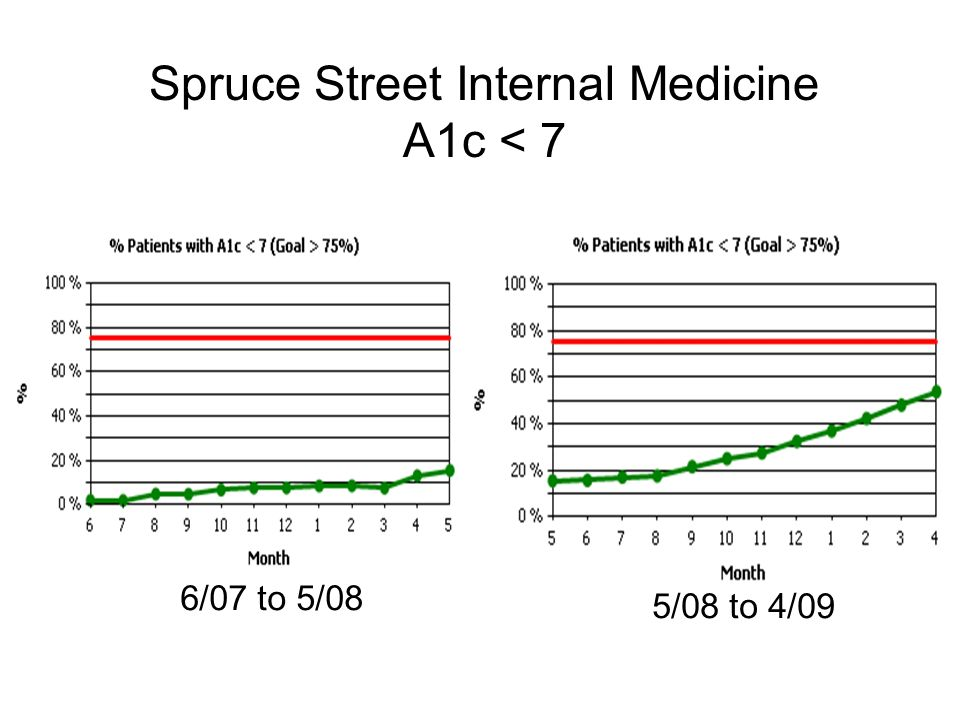Spruce Street Internal Medicine A1c < 7 6/07 to 5/08 5/08 to 4/09
