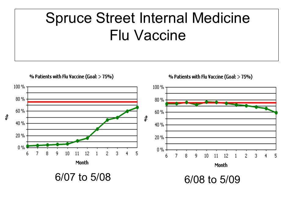 Spruce Street Internal Medicine Flu Vaccine 6/07 to 5/08 6/08 to 5/09