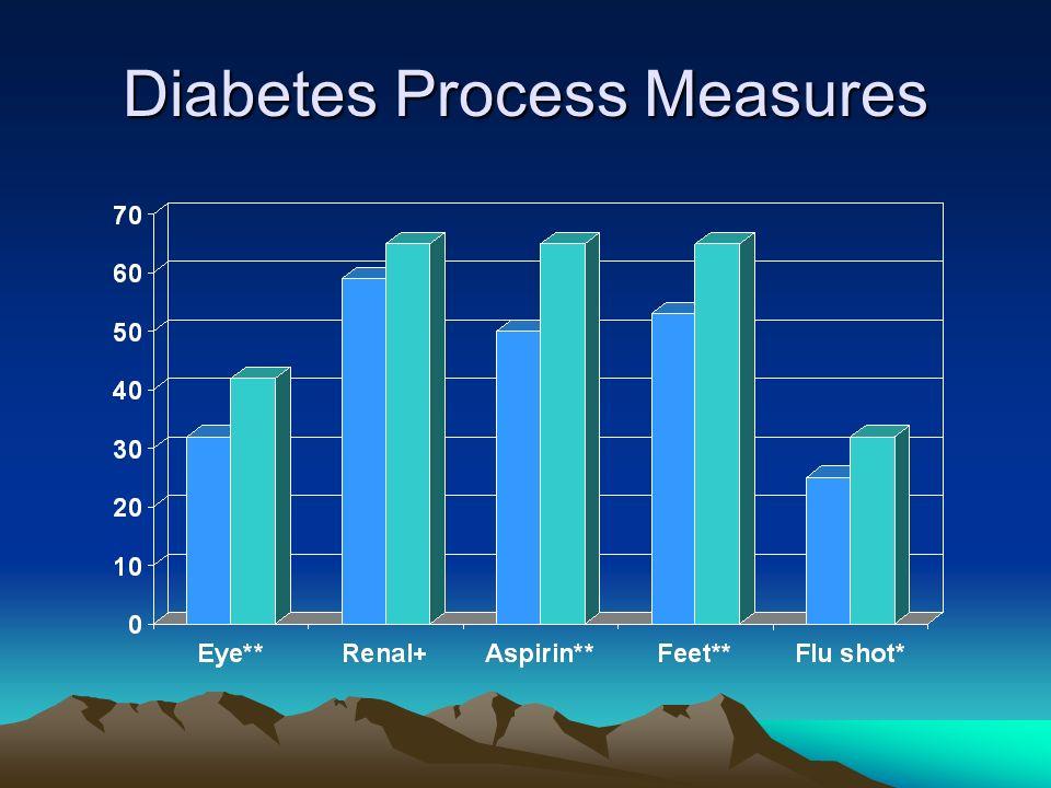 Diabetes Process Measures