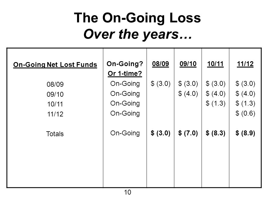 The On-Going Loss Over the years… On-Going Net Lost Funds 08/09 09/10 10/11 11/12 Totals On-Going.