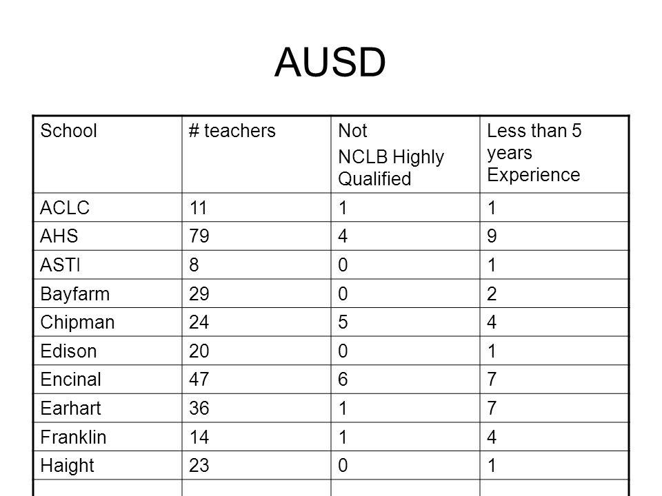 AUSD School# teachersNot NCLB Highly Qualified Less than 5 years Experience ACLC1111 AHS7949 ASTI801 Bayfarm2902 Chipman2454 Edison2001 Encinal4767 Earhart3617 Franklin1414 Haight2301