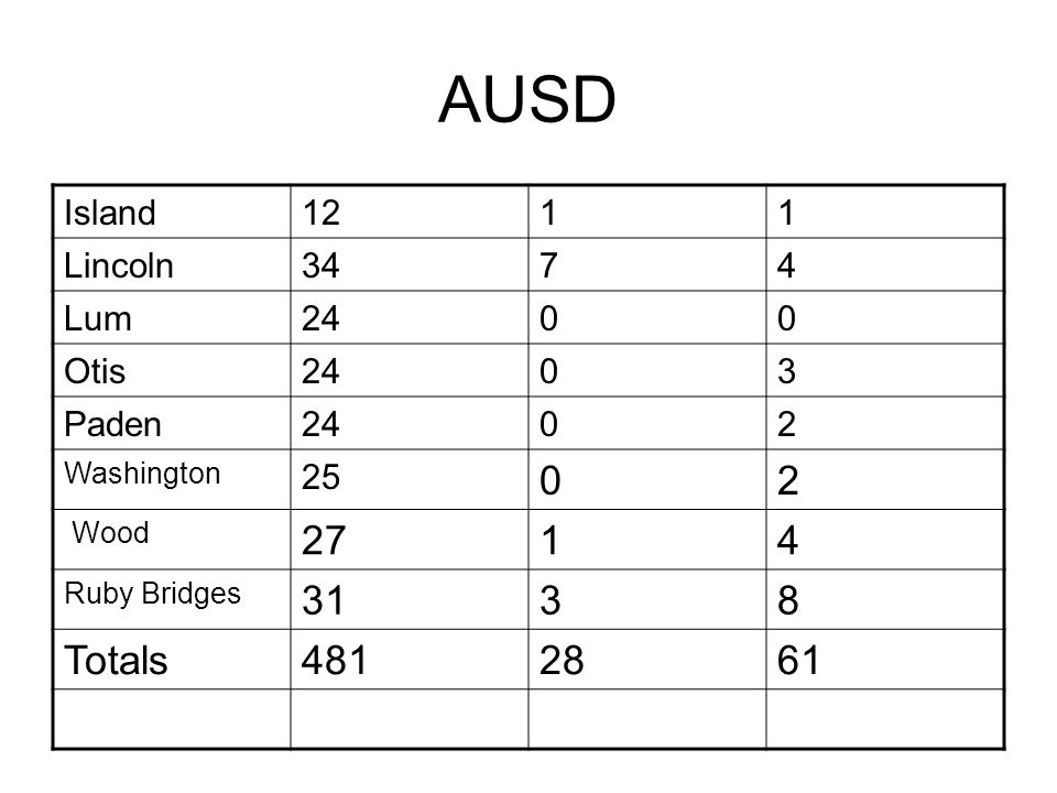 AUSD Island1211 Lincoln3474 Lum2400 Otis2403 Paden2402 Washington 25 02 Wood 2714 Ruby Bridges 3138 Totals4812861
