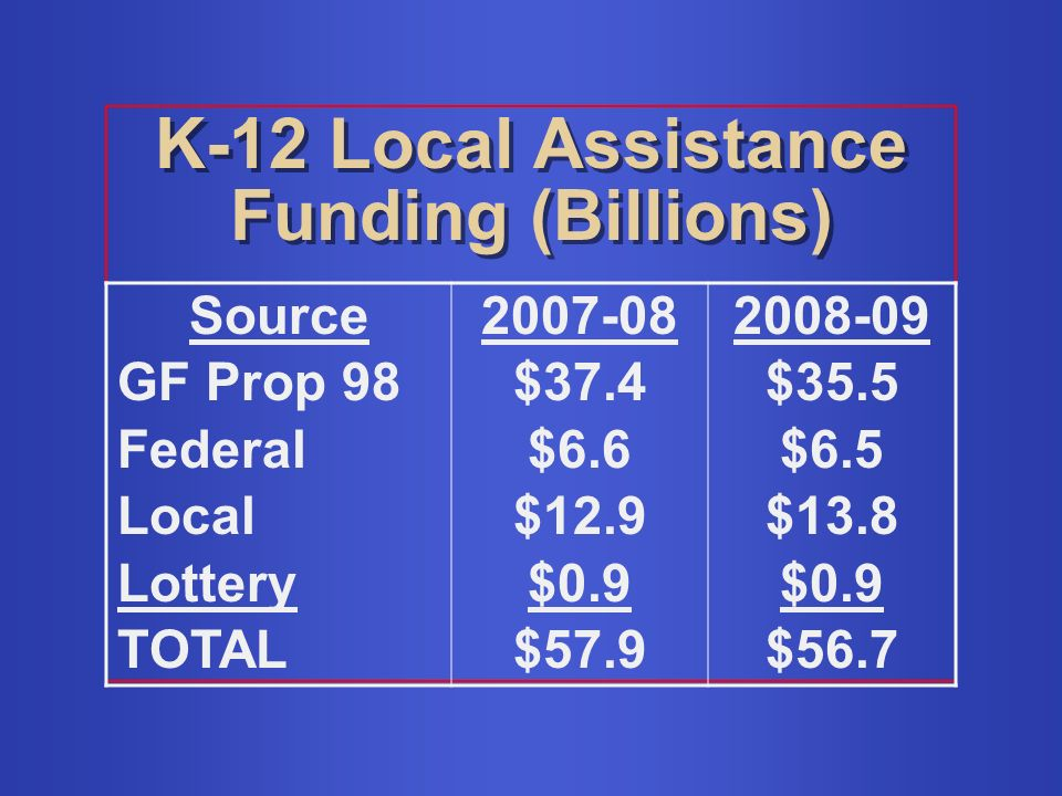 K-12 Local Assistance Funding (Billions) Source GF Prop 98 Federal Local Lottery TOTAL $37.4 $6.6 $12.9 $0.9 $ $35.5 $6.5 $13.8 $0.9 $56.7