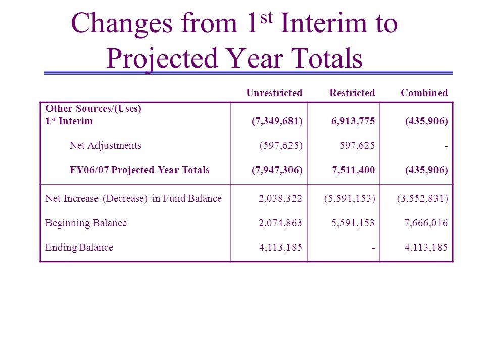 Changes from 1 st Interim to Projected Year Totals UnrestrictedRestrictedCombined Other Sources/(Uses) 1 st Interim Net Adjustments FY06/07 Projected Year Totals (7,349,681) (597,625) (7,947,306) 6,913, ,625 7,511,400 (435,906) - (435,906) Net Increase (Decrease) in Fund Balance Beginning Balance Ending Balance 2,038,322 2,074,863 4,113,185 (5,591,153) 5,591,153 - (3,552,831) 7,666,016 4,113,185
