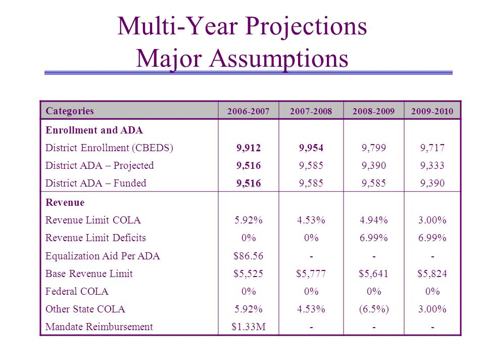 Multi-Year Projections Major Assumptions Categories Enrollment and ADA District Enrollment (CBEDS)9,9129,9549,7999,717 District ADA – Projected9,5169,5859,3909,333 District ADA – Funded9,5169,585 9,390 Revenue Revenue Limit COLA5.92%4.53%4.94%3.00% Revenue Limit Deficits0% 6.99% Equalization Aid Per ADA$ Base Revenue Limit$5,525$5,777$5,641$5,824 Federal COLA0% Other State COLA5.92%4.53%(6.5%)3.00% Mandate Reimbursement$1.33M---