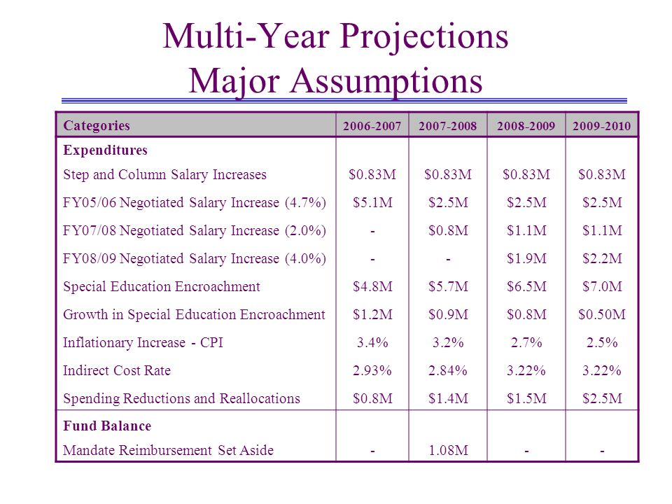 Multi-Year Projections Major Assumptions Categories Expenditures Step and Column Salary Increases$0.83M FY05/06 Negotiated Salary Increase (4.7%)$5.1M$2.5M FY07/08 Negotiated Salary Increase (2.0%)-$0.8M$1.1M FY08/09 Negotiated Salary Increase (4.0%)--$1.9M$2.2M Special Education Encroachment$4.8M$5.7M$6.5M$7.0M Growth in Special Education Encroachment$1.2M$0.9M$0.8M$0.50M Inflationary Increase - CPI3.4%3.2%2.7%2.5% Indirect Cost Rate2.93%2.84%3.22% Spending Reductions and Reallocations$0.8M$1.4M$1.5M$2.5M Fund Balance Mandate Reimbursement Set Aside-1.08M--