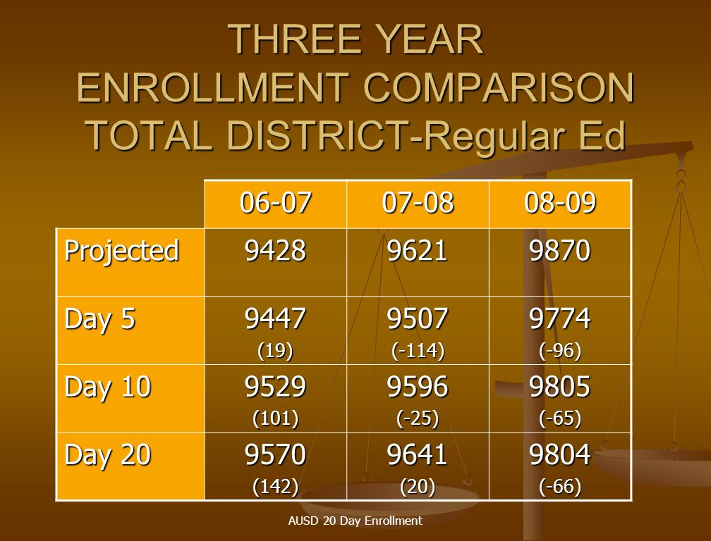 AUSD 20 Day Enrollment DAY 20 ENROLLMENT Projected08-09Actual9/29/08Difference K-542704253-17 6 – 8 21752138-37 9 – 12 32123200-12 TOTAL98709804-66