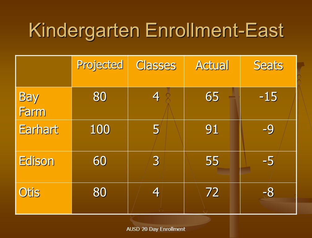AUSD 20 Day Enrollment Kindergarten Enrollment-East ProjectedClassesActualSeats Bay Farm 80465-15 Earhart100591-9 Edison60355-5 Otis80472-8