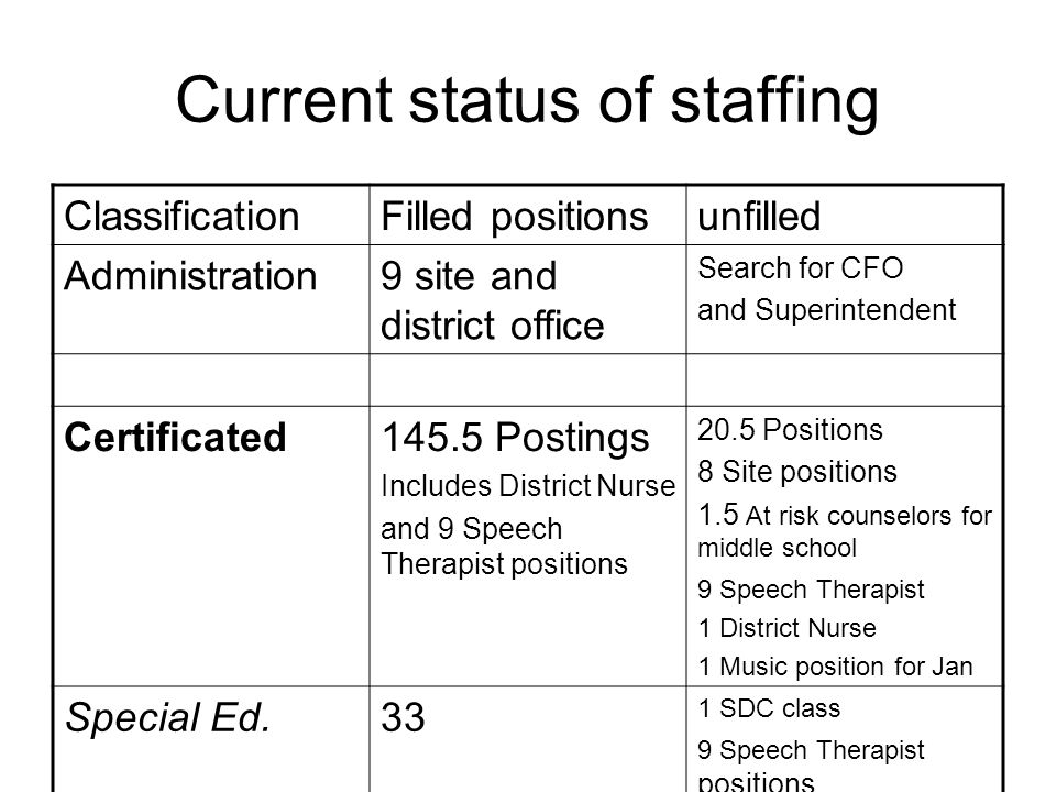 Current status of staffing ClassificationFilled positionsunfilled Administration9 site and district office Search for CFO and Superintendent Certificated145.5 Postings Includes District Nurse and 9 Speech Therapist positions 20.5 Positions 8 Site positions 1.5 At risk counselors for middle school 9 Speech Therapist 1 District Nurse 1 Music position for Jan Special Ed.33 1 SDC class 9 Speech Therapist positions