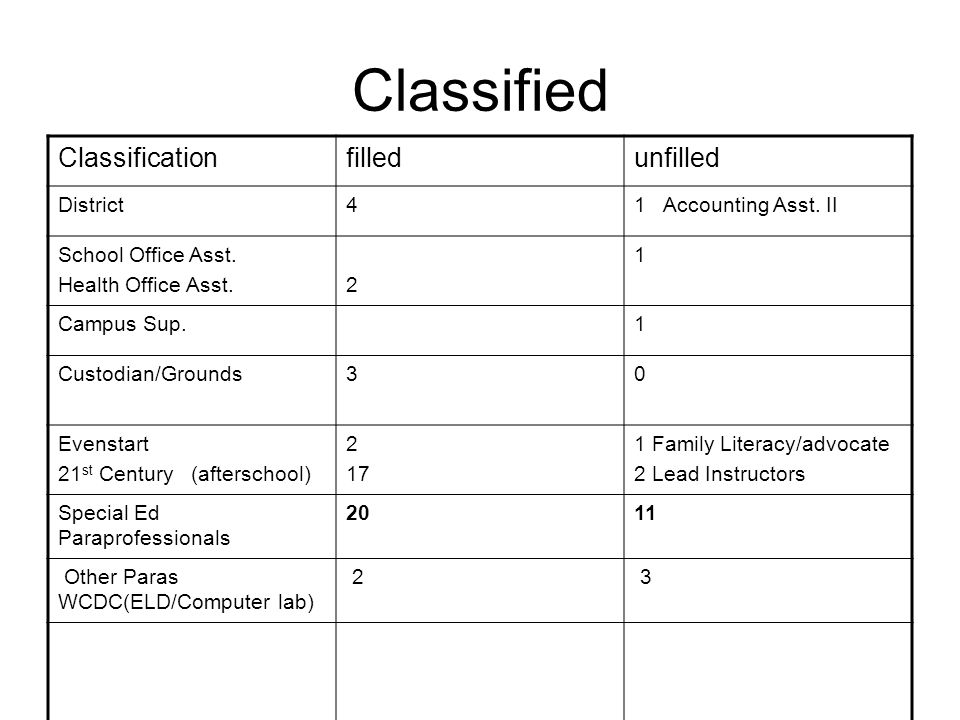 Classified Classificationfilledunfilled District41 Accounting Asst.