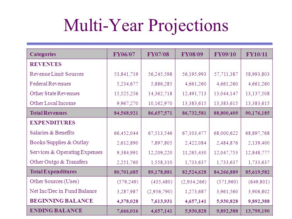 Multi-Year Projections Categories FY06/07FY07/08FY08/09FY09/10FY10/11 REVENUES Revenue Limit Sources 53,841,71956,245,59856,195,99357,711,38758,993,803 Federal Revenues 5,234,6775,886,2854,661,260 Other State Revenues 15,525,25614,362,71812,491,71313,044,14713,137,508 Other Local Income 9,967,27010,162,97013,383,615 Total Revenues 84,568,92186,657,57186,732,58188,800,40990,176,185 EXPENDITURES Salaries & Benefits 66,452,04467,513,54667,103,47768,000,62268,897,768 Books/Supplies & Outlay 2,612,8907,897,8052,422,0842,484,8762,139,400 Services & Operating Expenses 9,384,99112,209,22011,265,43012,047,75312,848,777 Other Outgo & Transfers 2,251,7601,558,3101,733,637 Total Expenditures 80,701,68589,178,88182,524,62884,266,88985,619,582 Other Sources (Uses) (579,249)(435,480)(2,934,266)(571,960)(649,801) Net Inc/Dec in Fund Balance 3,287,987(2,956,790)1,273,6873,961,5603,906,802 BEGINNING BALANCE 4,378,0287,613,9314,657,1415,930,8289,892,388 ENDING BALANCE 7,666,0164,657,1415,930,8289,892,38813,799,190