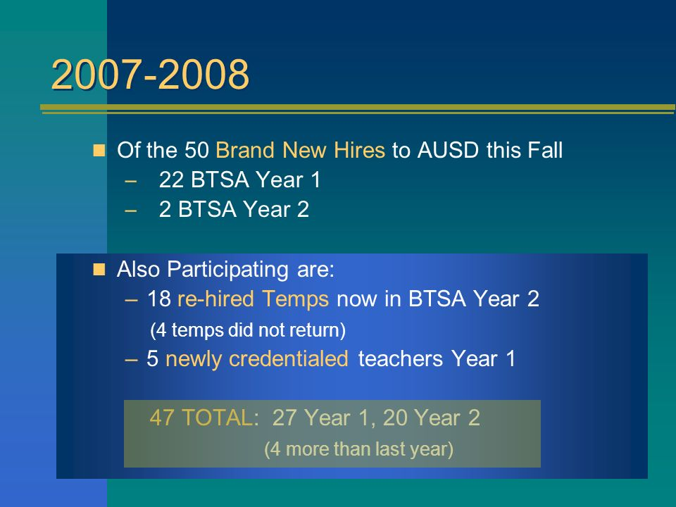 Of the 50 Brand New Hires to AUSD this Fall –22 BTSA Year 1 –2 BTSA Year 2 Also Participating are: –18 re-hired Temps now in BTSA Year 2 (4 temps did not return) –5 newly credentialed teachers Year 1 47 TOTAL: 27 Year 1, 20 Year 2 (4 more than last year)