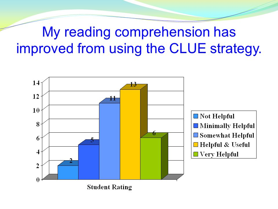 My reading comprehension has improved from using the CLUE strategy.
