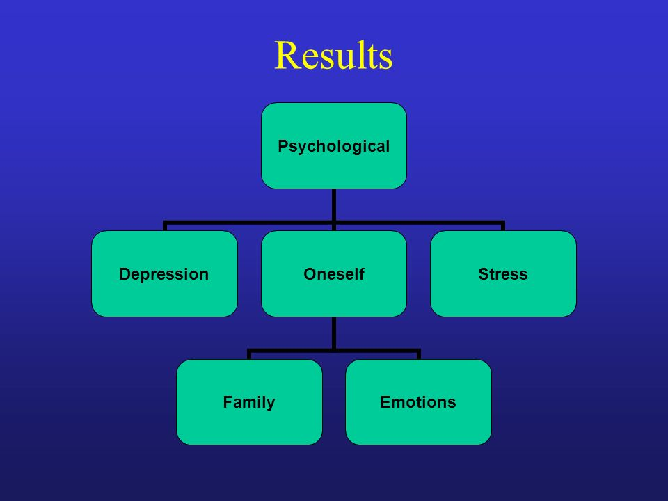 Psychological DepressionOneself FamilyEmotions Stress Results