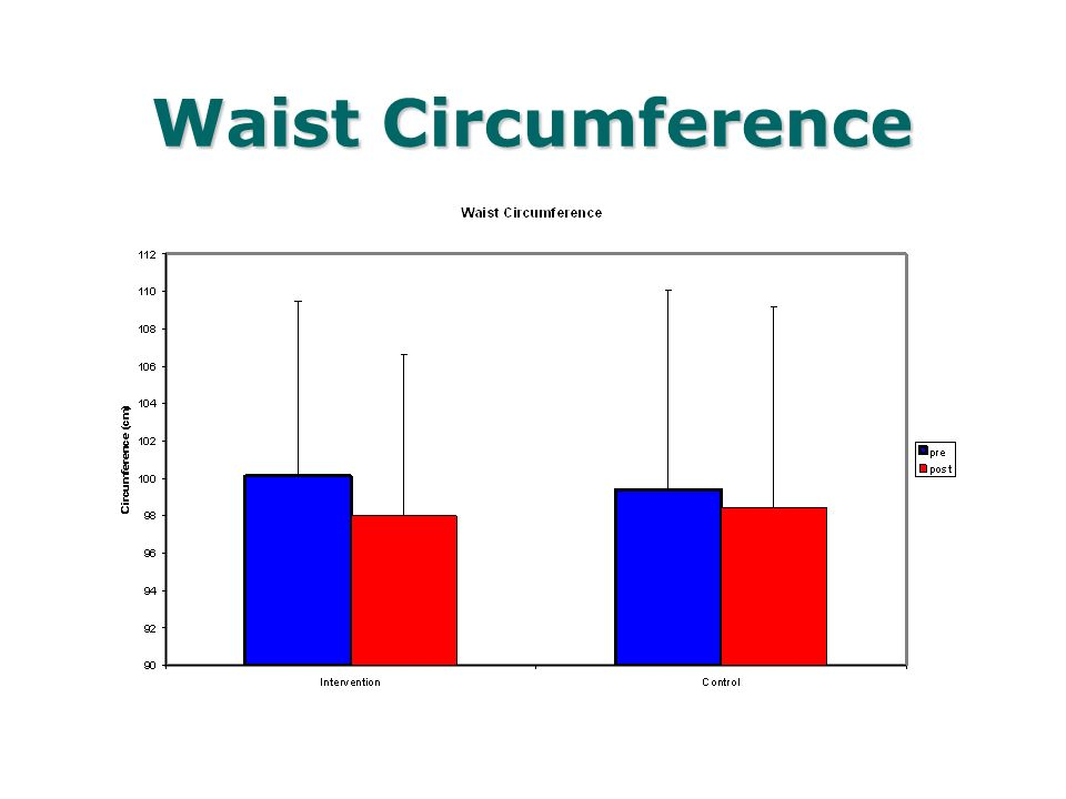 Waist Circumference