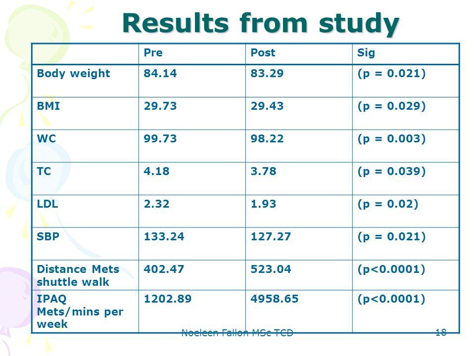 Noeleen Fallon MSc TCD 18 Results from study PrePostSig Body weight84.1483.29(p = 0.021) BMI29.7329.43(p = 0.029) WC99.7398.22(p = 0.003) TC4.183.78(p = 0.039) LDL2.321.93(p = 0.02) SBP133.24127.27(p = 0.021) Distance Mets shuttle walk 402.47523.04(p<0.0001) IPAQ Mets/mins per week 1202.894958.65(p<0.0001)