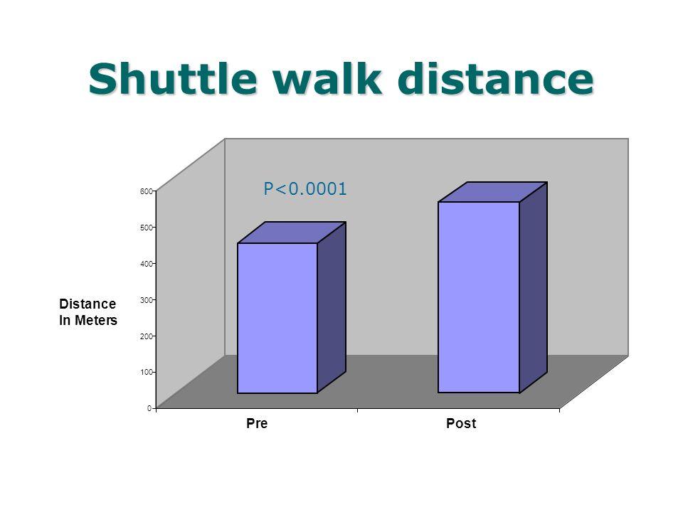 Shuttle walk distance 0 100 200 300 400 500 600 Distance In Meters PrePost P<0.0001