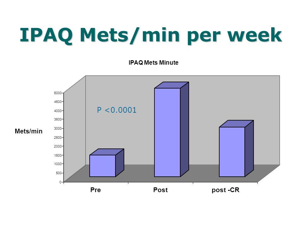IPAQ Mets/min per week 0 500 1000 1500 2000 2500 3000 3500 4000 4500 5000 Mets/min PrePostpost -CR IPAQ Mets Minute P <0.0001