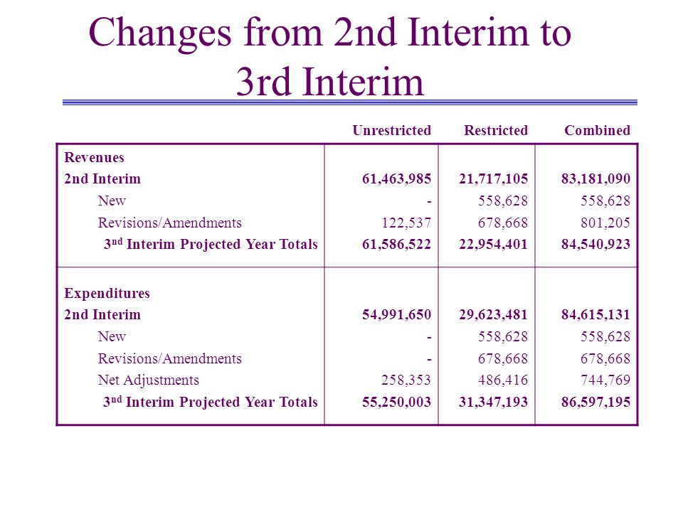 Changes from 2nd Interim to 3rd Interim UnrestrictedRestrictedCombined Revenues 2nd Interim New Revisions/Amendments 3 nd Interim Projected Year Totals 61,463, ,537 61,586,522 21,717, , ,668 22,954,401 83,181, , ,205 84,540,923 Expenditures 2nd Interim New Revisions/Amendments Net Adjustments 3 nd Interim Projected Year Totals 54,991, ,353 55,250,003 29,623, , , ,416 31,347,193 84,615, , , ,769 86,597,195