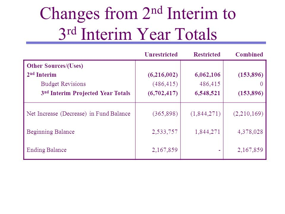 Changes from 2 nd Interim to 3 rd Interim Year Totals UnrestrictedRestrictedCombined Other Sources/(Uses) 2 nd Interim Budget Revisions 3 nd Interim Projected Year Totals (6,216,002) (486,415) (6,702,417) 6,062, ,415 6,548,521 (153,896) 0 (153,896) Net Increase (Decrease) in Fund Balance Beginning Balance Ending Balance (365,898) 2,533,757 2,167,859 (1,844,271) 1,844,271 - (2,210,169) 4,378,028 2,167,859