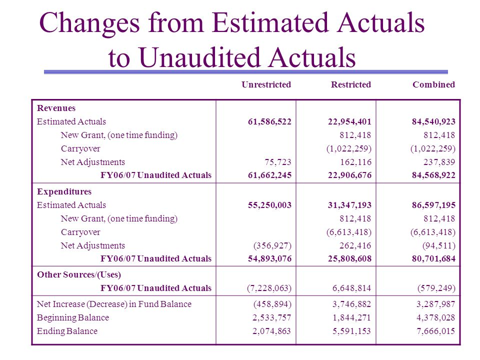 Changes from Estimated Actuals to Unaudited Actuals UnrestrictedRestrictedCombined Revenues Estimated Actuals New Grant, (one time funding) Carryover Net Adjustments FY06/07 Unaudited Actuals 61,586,522 75,723 61,662,245 22,954,401 812,418 (1,022,259) 162,116 22,906,676 84,540,923 812,418 (1,022,259) 237,839 84,568,922 Expenditures Estimated Actuals New Grant, (one time funding) Carryover Net Adjustments FY06/07 Unaudited Actuals 55,250,003 (356,927) 54,893,076 31,347,193 812,418 (6,613,418) 262,416 25,808,608 86,597,195 812,418 (6,613,418) (94,511) 80,701,684 Other Sources/(Uses) FY06/07 Unaudited Actuals (7,228,063)6,648,814(579,249) Net Increase (Decrease) in Fund Balance Beginning Balance Ending Balance (458,894) 2,533,757 2,074,863 3,746,882 1,844,271 5,591,153 3,287,987 4,378,028 7,666,015