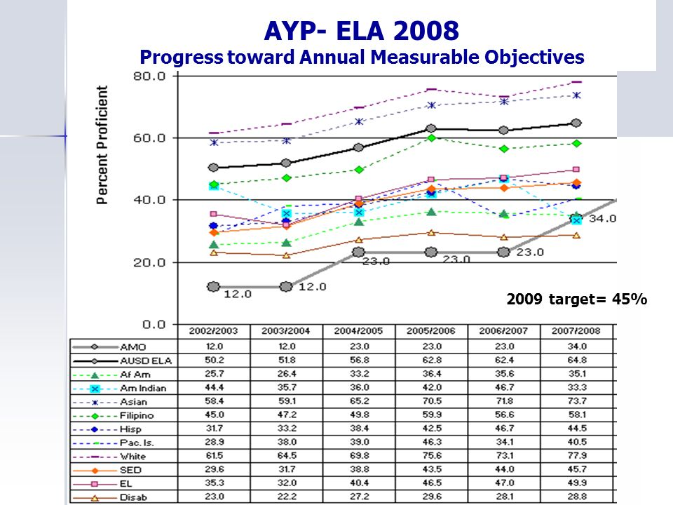 AYP- ELA 2008 Progress toward Annual Measurable Objectives 2009 target= 45%