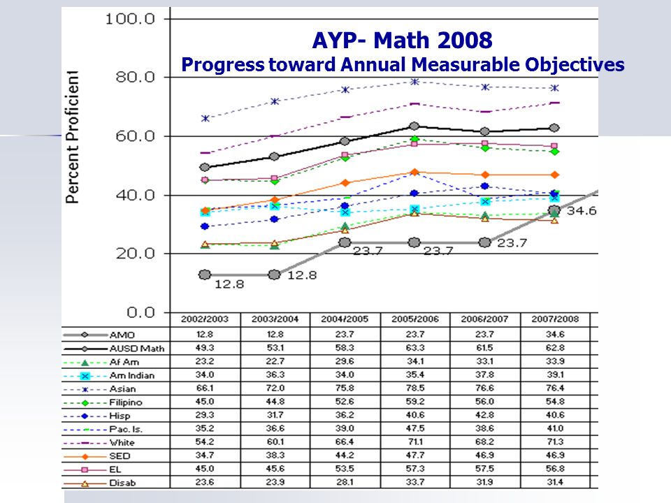 AYP- Math 2008 Progress toward Annual Measurable Objectives