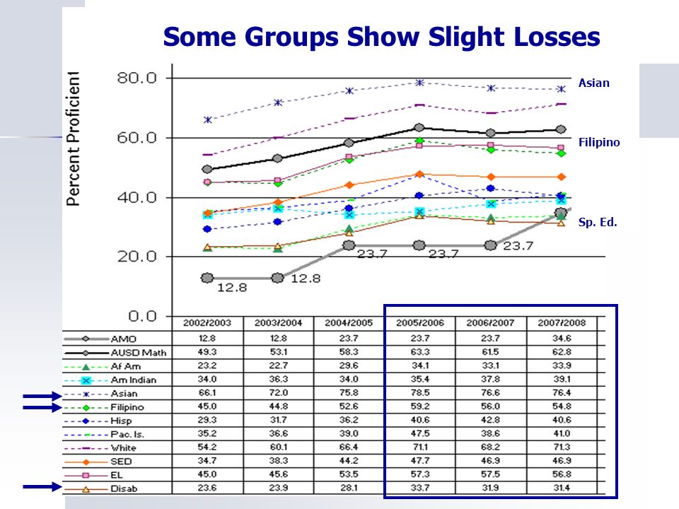 Some Groups Show Slight Losses Asian Filipino Sp. Ed.