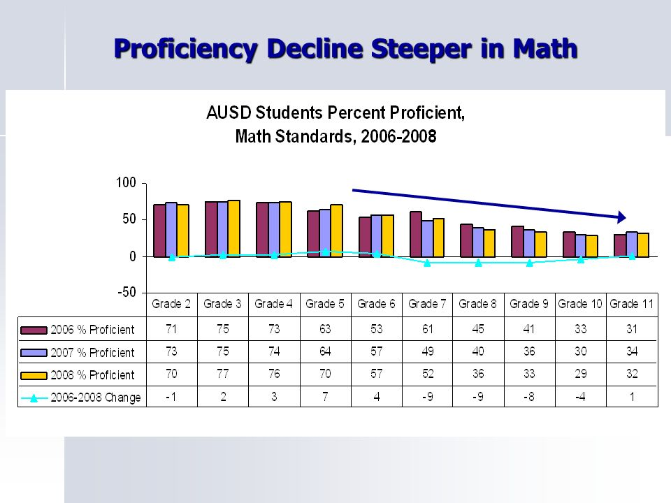 Proficiency Decline Steeper in Math Proficiency Decline Steeper in Math