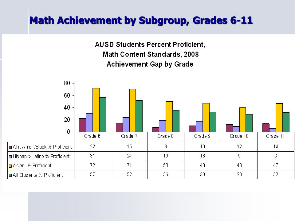 Math Achievement by Subgroup, Grades 6-11 Math Achievement by Subgroup, Grades 6-11
