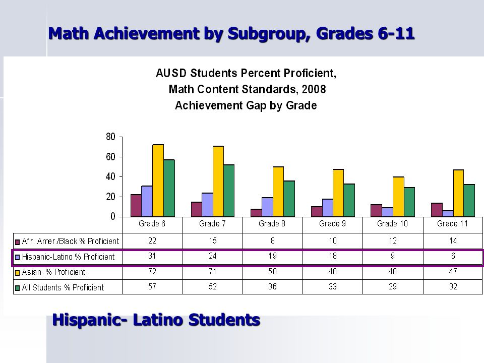 Math Achievement by Subgroup, Grades 6-11 Math Achievement by Subgroup, Grades 6-11 Hispanic- Latino Students Hispanic- Latino Students