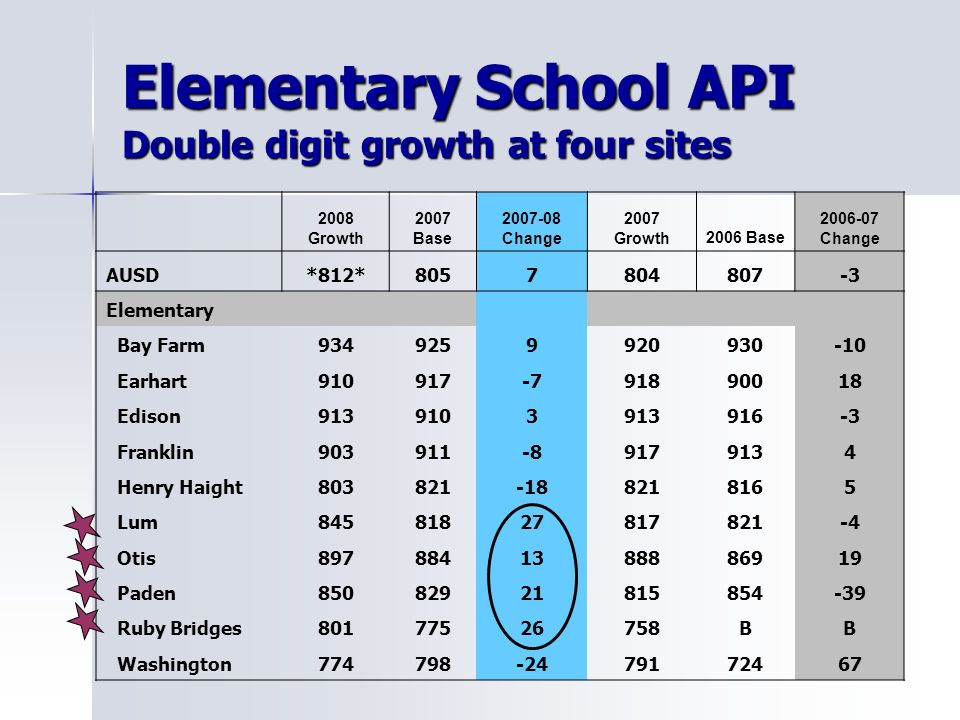Elementary School API Double digit growth at four sites 2008 Growth 2007 Base Change 2007 Growth2006 Base Change AUSD*812* Elementary Bay Farm Earhart Edison Franklin Henry Haight Lum Otis Paden Ruby Bridges BB Washington