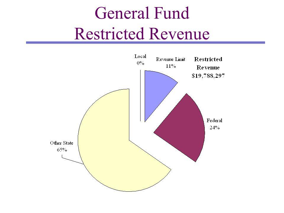 General Fund Restricted Revenue