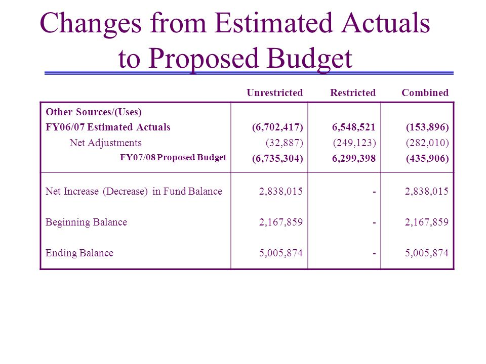 Changes from Estimated Actuals to Proposed Budget UnrestrictedRestrictedCombined Other Sources/(Uses) FY06/07 Estimated Actuals Net Adjustments FY07/0
