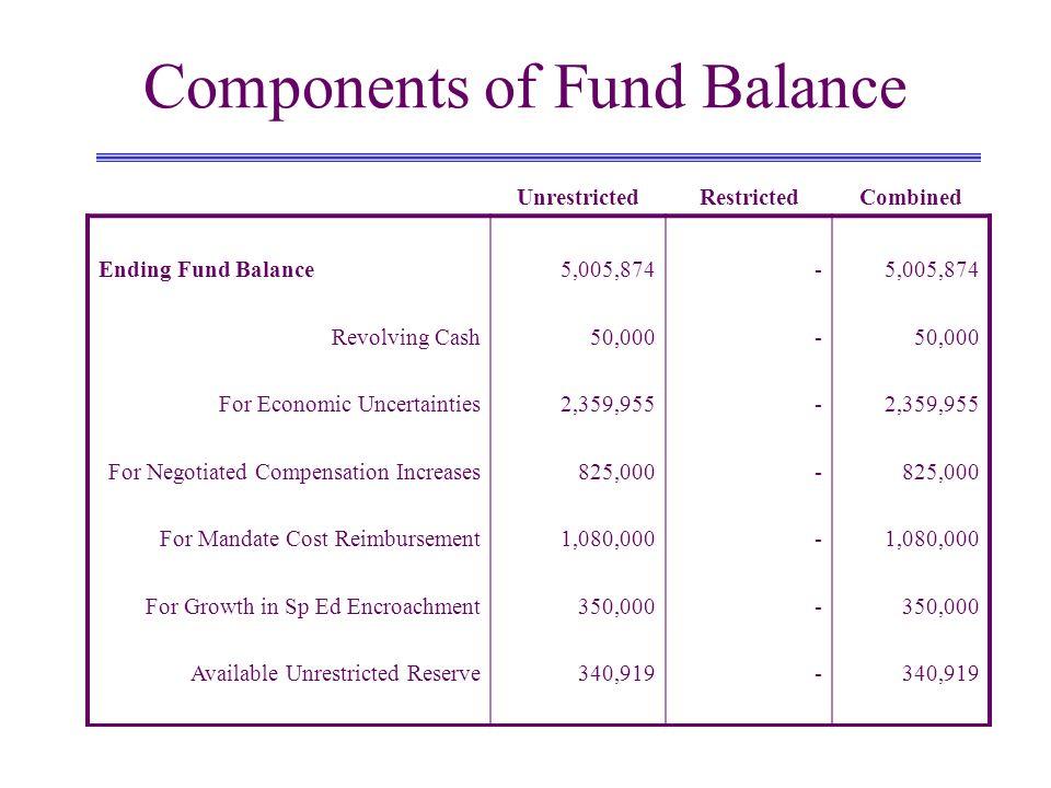 General Fund Unrestricted Revenue