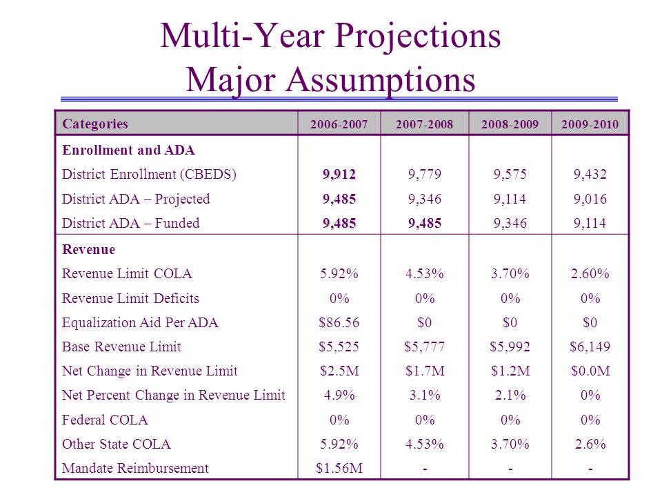 Multi-Year Projections Major Assumptions Categories 2006-20072007-20082008-20092009-2010 Enrollment and ADA District Enrollment (CBEDS)9,9129,7799,5759,432 District ADA – Projected9,4859,3469,1149,016 District ADA – Funded9,4859,4859,3469,114 Revenue Revenue Limit COLA5.92%4.53%3.70%2.60% Revenue Limit Deficits0% Equalization Aid Per ADA$86.56$0 Base Revenue Limit$5,525$5,777$5,992$6,149 Net Change in Revenue Limit$2.5M$1.7M$1.2M$0.0M Net Percent Change in Revenue Limit4.9%3.1%2.1%0% Federal COLA0% Other State COLA5.92%4.53%3.70%2.6% Mandate Reimbursement$1.56M---