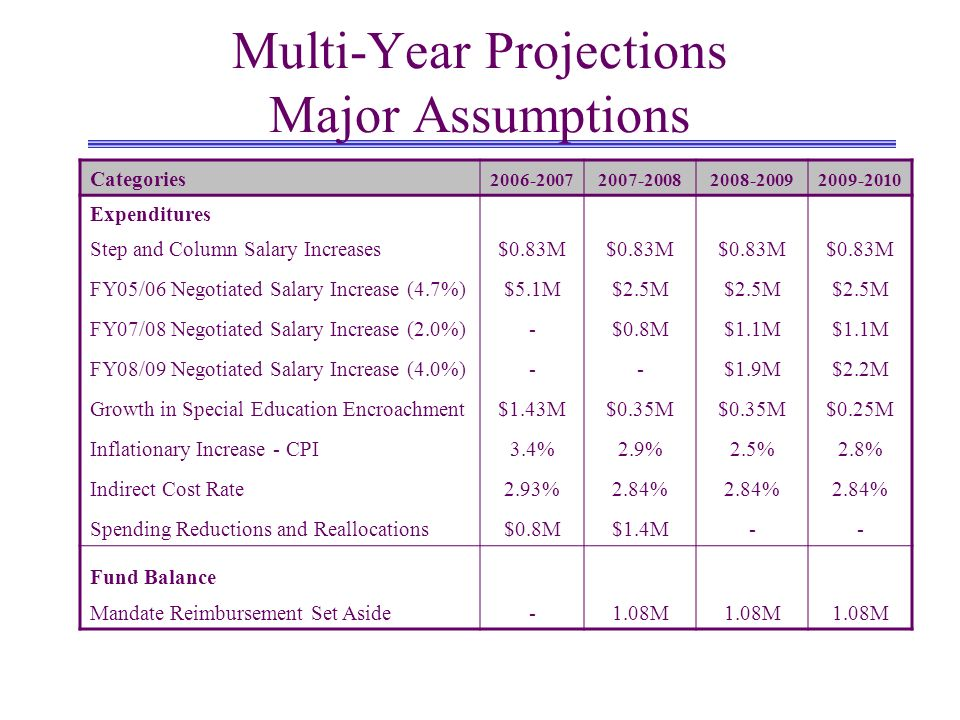 Multi-Year Projections Categories2006-20072007-20082008-20092009-2010 REVENUES Revenue Limit Sources53,812,21655,487,17456,666,87856,670,450 Federal Revenues6,265,6354,750,154 Other State Revenues14,954,75812,522,49512,930,08513,227,096 Other Local Income9,508,3148,743,374 Total Revenues84,540,92381,503,19783,090,49083,391,074 EXPENDITURES Salaries & Benefits68,101,49865,344,90168,222,63069,064,192 Books/Supplies & Outlay5,408,2132,535,3312,598,7142,671,478 Services & Operating Expenses11,143,56810,083,12710,270,72410,366,840 Other Outgo & Transfers1,943,9161,440,917 Total Expenditures86,597,19579,404,27682,532,98583,543,427 Other Sources (Uses)(153,896)(435,906) Net Inc/Dec in Fund Balance(2,210,169)1,663,015121,600(588,259) BEGINNING BALANCE4,378,0282,167,8593,830,8743,952,473 ENDING BALANCE2,167,8593,830,8743,952,4733,364,214