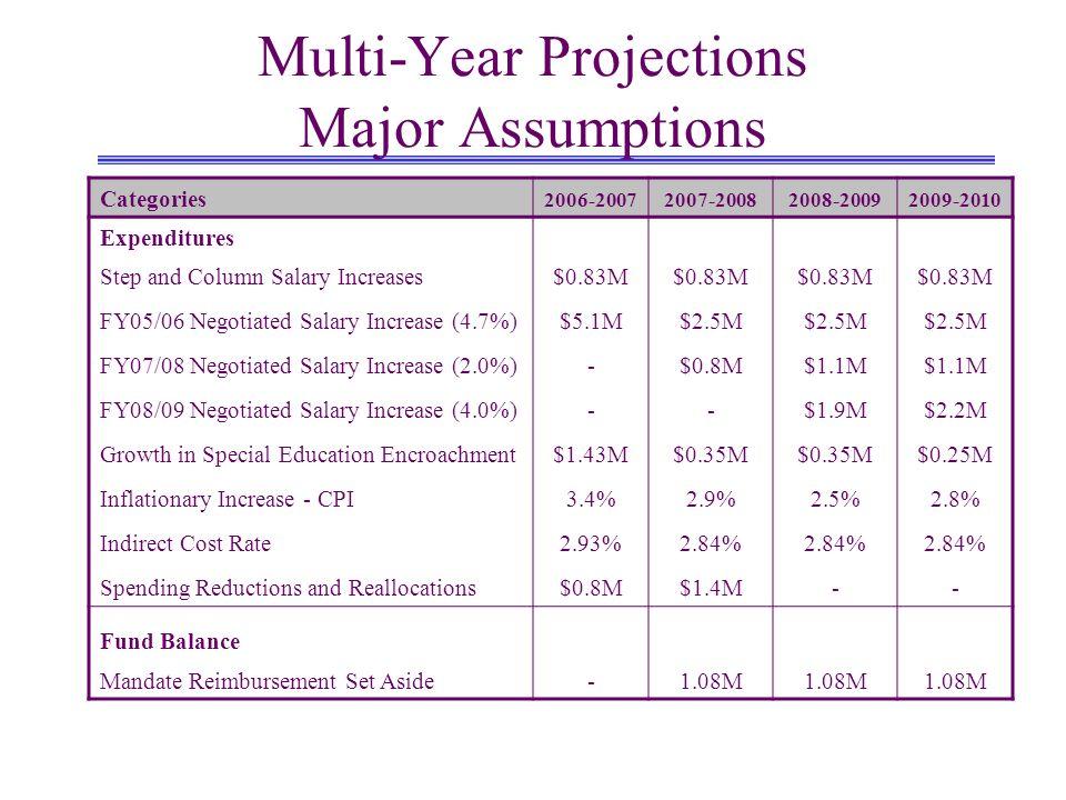 General Fund Unrestricted Expenditures