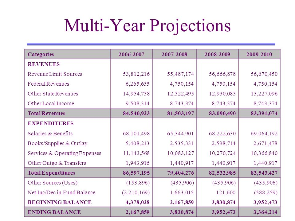 Components of Fund Balance PROJECTION FY06/07FY07/08FY08/09FY09/10 Ending Fund Balance2,167,8593,830,8743,952,4733,364,214 Revolving Cash For Economic Uncertainties For Mandate Cost Reimbursement Available Unrestricted Reserve 50,000 2,615,293 - (497,434) 50,000 2,395,205 1,080,000 305,668 50,000 2,489,067 1,080,000 333,407 50,000 2,519,380 1,080,000 (285,166)
