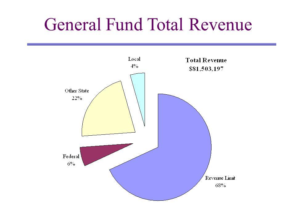 General Fund Total Revenue