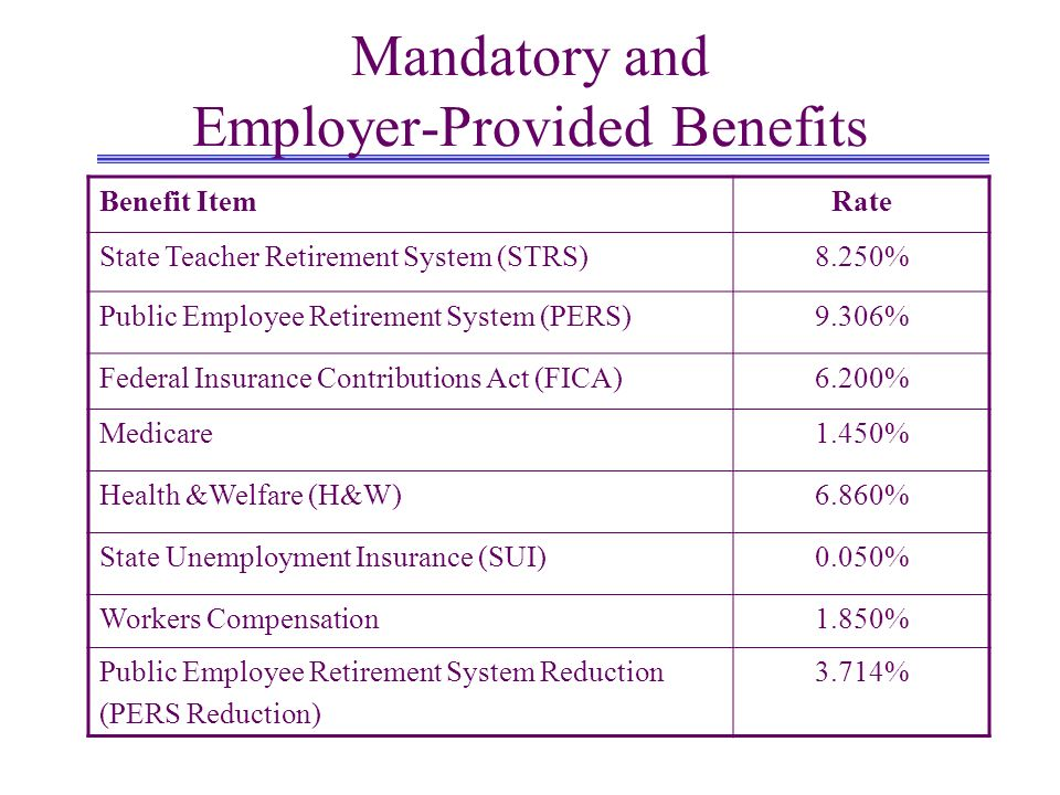 Mandatory and Employer-Provided Benefits Benefit ItemRate State Teacher Retirement System (STRS)8.250% Public Employee Retirement System (PERS)9.306% Federal Insurance Contributions Act (FICA)6.200% Medicare1.450% Health &Welfare (H&W)6.860% State Unemployment Insurance (SUI)0.050% Workers Compensation1.850% Public Employee Retirement System Reduction (PERS Reduction) 3.714%