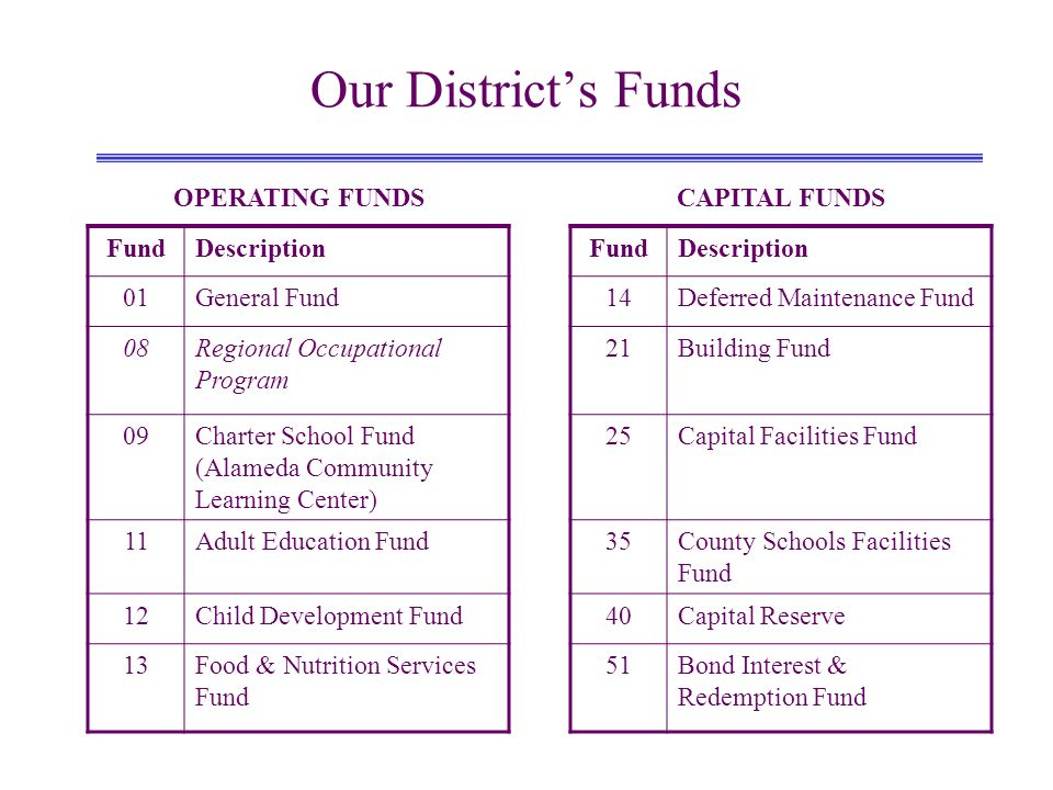 Our Districts Funds OPERATING FUNDSCAPITAL FUNDS FundDescriptionFundDescription 01General Fund14Deferred Maintenance Fund 08Regional Occupational Program 21Building Fund 09Charter School Fund (Alameda Community Learning Center) 25Capital Facilities Fund 11Adult Education Fund35County Schools Facilities Fund 12Child Development Fund40Capital Reserve 13Food & Nutrition Services Fund 51Bond Interest & Redemption Fund