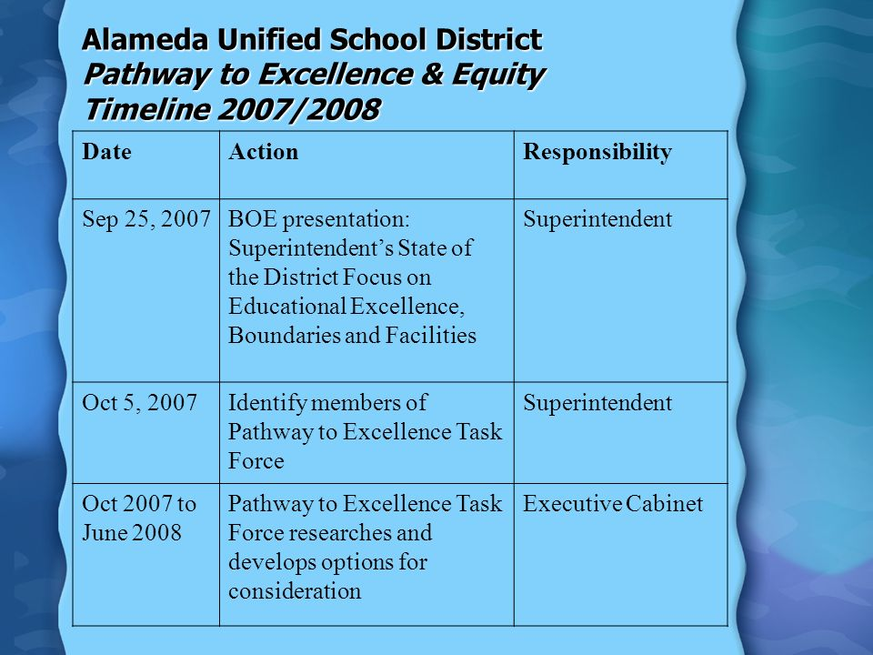 Alameda Unified School District Pathway to Excellence & Equity Timeline 2007/2008 DateActionResponsibility Sep 25, 2007BOE presentation: Superintendents State of the District Focus on Educational Excellence, Boundaries and Facilities Superintendent Oct 5, 2007Identify members of Pathway to Excellence Task Force Superintendent Oct 2007 to June 2008 Pathway to Excellence Task Force researches and develops options for consideration Executive Cabinet