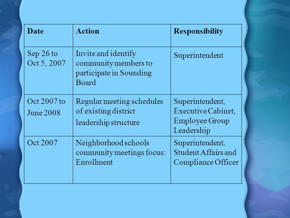 DateActionResponsibility Sep 26 to Oct 5, 2007 Invite and identify community members to participate in Sounding Board Superintendent Oct 2007 to June 2008 Regular meeting schedules of existing district leadership structure Superintendent, Executive Cabinet, Employee Group Leadership Oct 2007Neighborhood schools community meetings focus: Enrollment Superintendent, Student Affairs and Compliance Officer