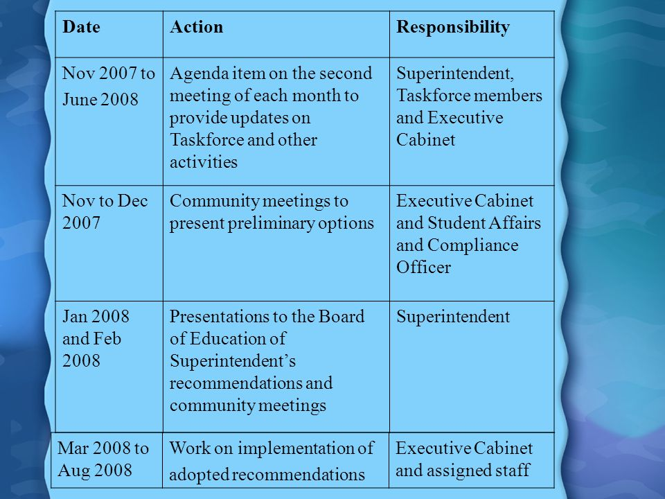 DateActionResponsibility Nov 2007 to June 2008 Agenda item on the second meeting of each month to provide updates on Taskforce and other activities Superintendent, Taskforce members and Executive Cabinet Nov to Dec 2007 Community meetings to present preliminary options Executive Cabinet and Student Affairs and Compliance Officer Jan 2008 and Feb 2008 Presentations to the Board of Education of Superintendents recommendations and community meetings Superintendent Mar 2008 to Aug 2008 Work on implementation of adopted recommendations Executive Cabinet and assigned staff