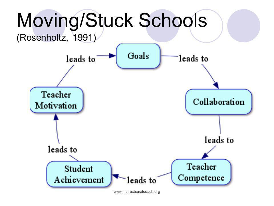 www.instructionalcoach.org Moving/Stuck Schools (Rosenholtz, 1991)