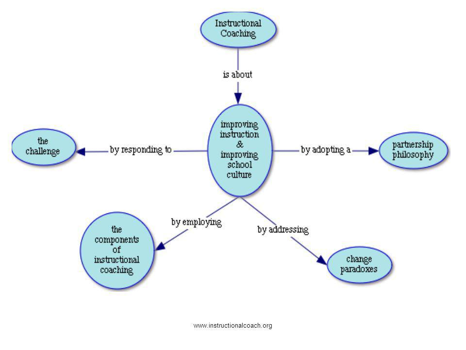 www.instructionalcoach.org How do we define Instructional Coach?