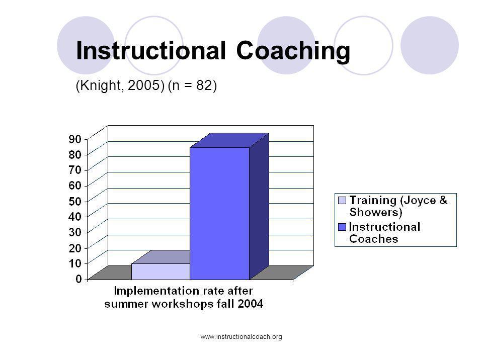 www.instructionalcoach.org Instructional Coaching (Knight, 2005) (n = 82)